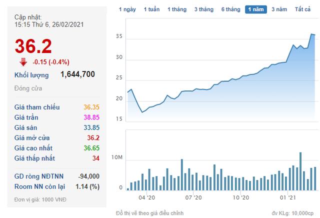 Cổ phiếu tăng mạnh lên vùng đỉnh, Nam Long (NLG) đưa 10 triệu cổ phiếu quỹ ra bán - Ảnh 1.