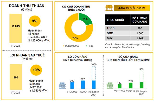 Lệch pha mùa cao điểm và sự trở lại của Covid-19 khiên doanh thu tháng Giêng của Thế giới di động (MWG) giảm đến 12%, xuống mức 11.049 tỷ đồng - Ảnh 1.