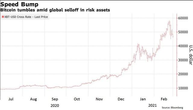 USD cùng trái phiếu bật tăng; các tài sản rủi ro lao dốc, dẫn đầu là Bitcoin - Ảnh 2.