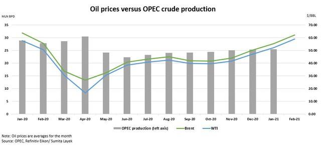 Giới phân tích lạc quan về triển vọng giá dầu năm 2021 - Ảnh 2.