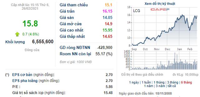 LCG tăng mạnh, lãnh đạo Licogi 16 đưa gần 5 triệu cổ phiếu ra đăng ký bán - Ảnh 1.