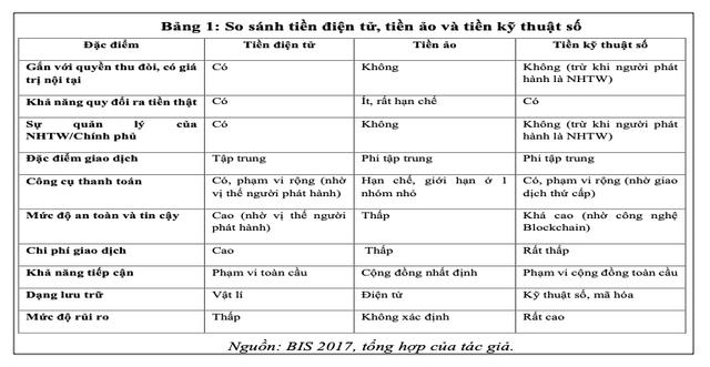 Xu hướng tiền kỹ thuật số và Bitcoin – Kiến nghị chính sách với Việt Nam - Ảnh 1.