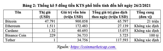 Xu hướng tiền kỹ thuật số và Bitcoin – Kiến nghị chính sách với Việt Nam - Ảnh 2.