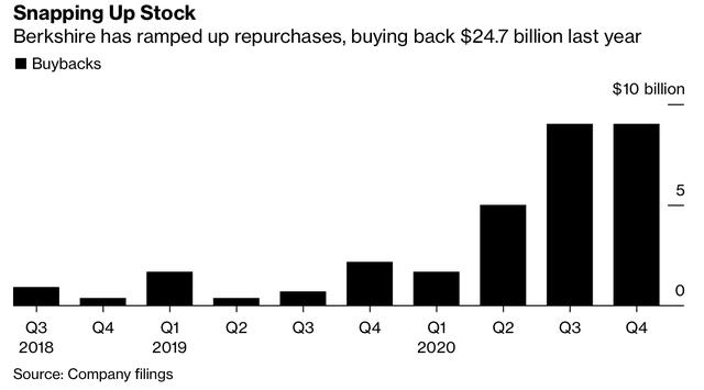 Hé lộ những bước đi mới nhất của Warren Buffett: Berkshire tiếp tục mua lượng cổ phiếu quỹ kỷ lục, tuyên bố 90 tuổi vẫn còn quá sớm để nghỉ hưu  - Ảnh 1.