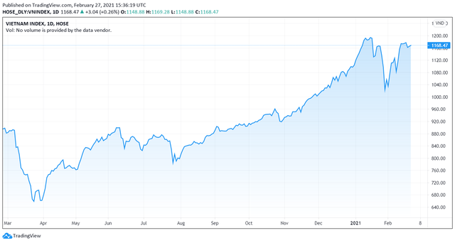 Giá trị thị trường chứng khoán vượt hơn 10% GDP, xuất hiện thêm hàng loạt công ty tỷ đô, ThaiHoldings và Phát Đạt gây bất ngờ - Ảnh 1.