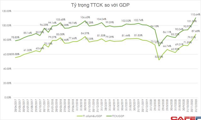 Giá trị thị trường chứng khoán vượt hơn 10% GDP, xuất hiện thêm hàng loạt công ty tỷ đô, ThaiHoldings và Phát Đạt gây bất ngờ - Ảnh 3.