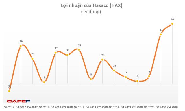 Bất chấp dịch Covid 19, Haxaco đã có một năm kinh doanh thành công vượt bậc - Ảnh 1.