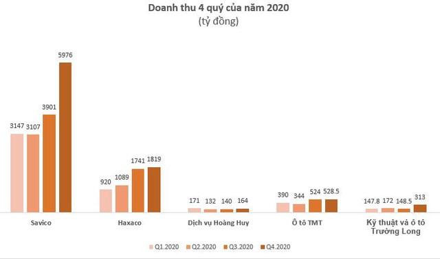 Hưởng lợi từ NĐ70, lợi nhuận doanh nghiệp ô tô bứt phá trong nửa cuối năm 2020 - Ảnh 1.
