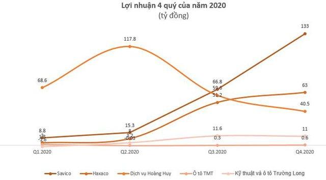 Hưởng lợi từ NĐ70, lợi nhuận doanh nghiệp ô tô bứt phá trong nửa cuối năm 2020 - Ảnh 2.