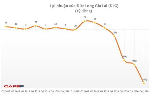 Đức Long Gia Lai (DLG): Năm 2020 báo lỗ lớn 894 tỷ đồng - Ảnh 1.