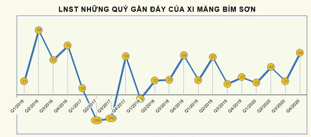 Xi măng Bỉm Sơn (BCC) lãi 165 tỷ đồng trước thuế, vượt 6,6% kế hoạch - Ảnh 2.