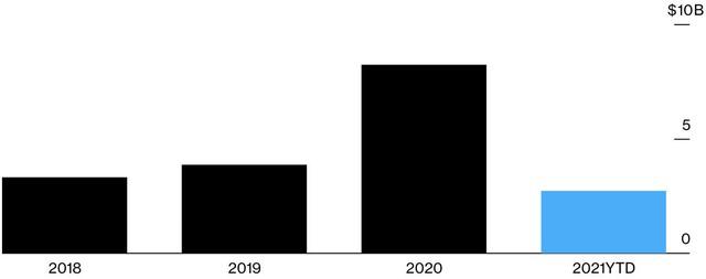 Hơn một tháng đầu năm, vỡ nợ trái phiếu nước ngoài của Trung Quốc đã bằng 1/3 của cả 2020 - Ảnh 1.