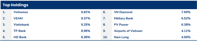 Pyn Elite Fund tăng mạnh tỷ trọng Vinhomes và chứng chỉ quỹ VFMVN Diamond ETF trong tháng 1 - Ảnh 1.