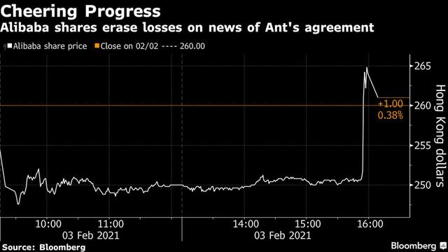 Ant Group chính thức đạt thoả thuận cải tổ công ty với các cơ quan quản lý Trung Quốc  - Ảnh 1.