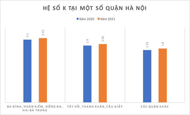 Hà Nội tăng hệ số đất năm 2021, giá nhà ảnh hưởng thế nào? - Ảnh 1.