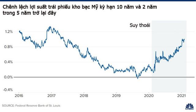 Tín hiệu bùng nổ tăng trưởng kinh tế Mỹ từ thị trường trái phiếu, lạm phát quay lại - Ảnh 1.