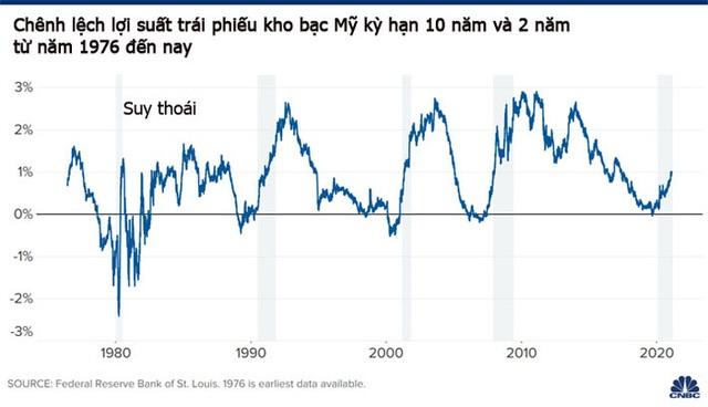 Tín hiệu bùng nổ tăng trưởng kinh tế Mỹ từ thị trường trái phiếu, lạm phát quay lại - Ảnh 2.