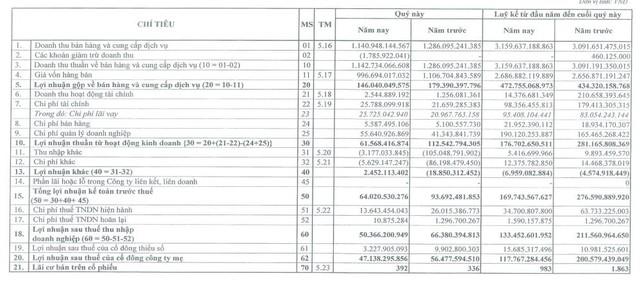 FECON: Năm 2020 LNST đạt 118 tỷ đồng giảm 41% so với năm trước - Ảnh 1.