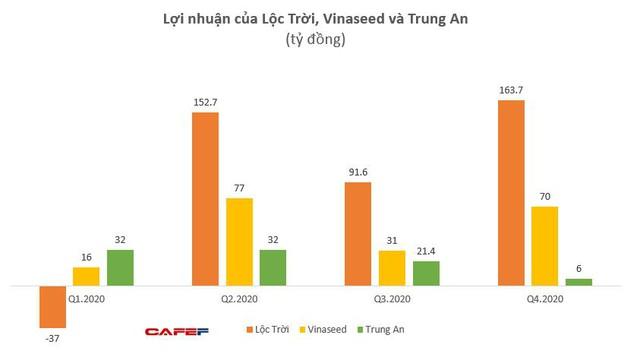 Các công ty nông nghiệp Lộc Trời, Vinaseed, Trung An có lãi tốt trong năm 2020 - Ảnh 2.