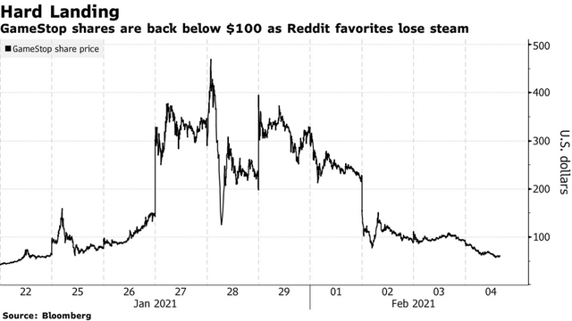 Bong bóng GameStop xịt dần: Gần 30 tỷ USD vốn hoá bị thổi bay, nhà đầu tư Reddit tuyên chiến với giới bán khống trên mặt trận khác - Ảnh 1.