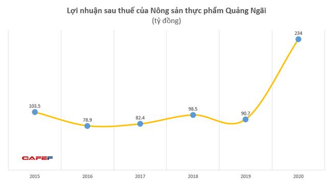 Nông sản thực phẩm Quảng Ngãi (APF): LNST 2020 tăng 157% lên 234 tỷ, EPS đạt 11.555 đồng - Ảnh 2.
