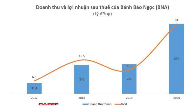 Bánh Bảo Ngọc (BNA): Năm 2020 LNST đạt 34 tỷ đồng, cao gấp 3 lần năm trước - Ảnh 1.