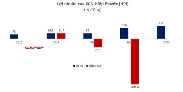 KCN Hiệp Phước (HPI): Báo cáo tự lập năm 2020 báo lãi 215 tỷ đồng - Ảnh 2.