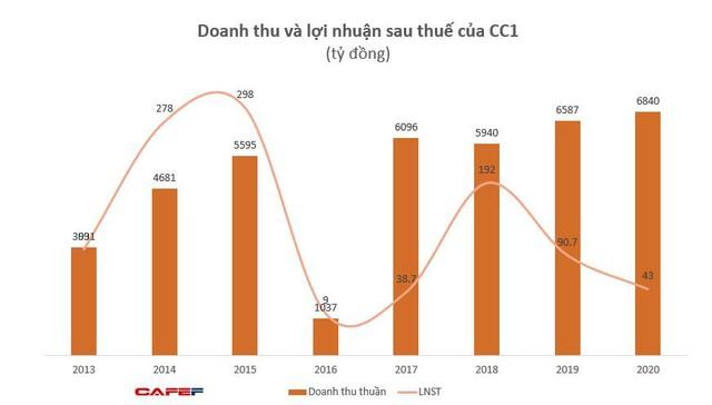 Xây dựng số 1 (CC1): Quý 4 lãi ròng 106 tỷ đồng, cao gấp 21 lần cùng kỳ 2019 - Ảnh 1.