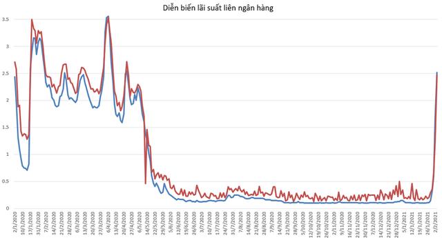 Lãi suất VND liên ngân hàng bớt nóng - Ảnh 1.