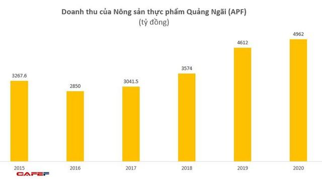 Nông sản thực phẩm Quảng Ngãi (APF): LNST 2020 tăng 157% lên 234 tỷ, EPS đạt 11.555 đồng - Ảnh 1.
