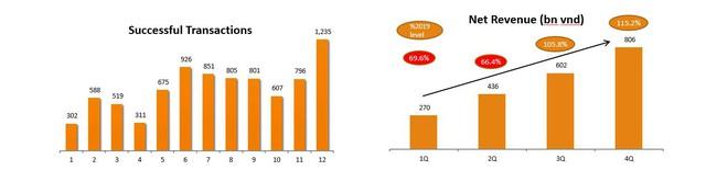 Cen Land công bố chốt hơn 8.400 giao dịch trong năm 2020 - Ảnh 1.