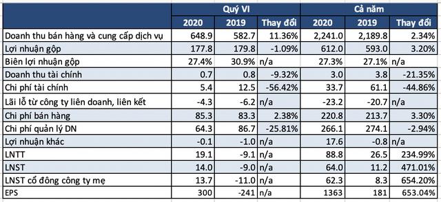 VTV Cab lãi sau thuế 64 tỷ đồng năm 2020, gấp gần 6 lần năm trước - Ảnh 1.