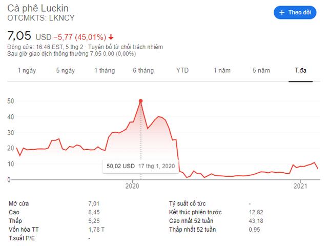 Sự sụp đổ chóng vánh của Luckin Coffee: Cổ phiếu rơi từ 50 USD xuống 1 USD sau 3 tháng, nộp đơn phá sản sau bê bối khai khống doanh thu - Ảnh 2.