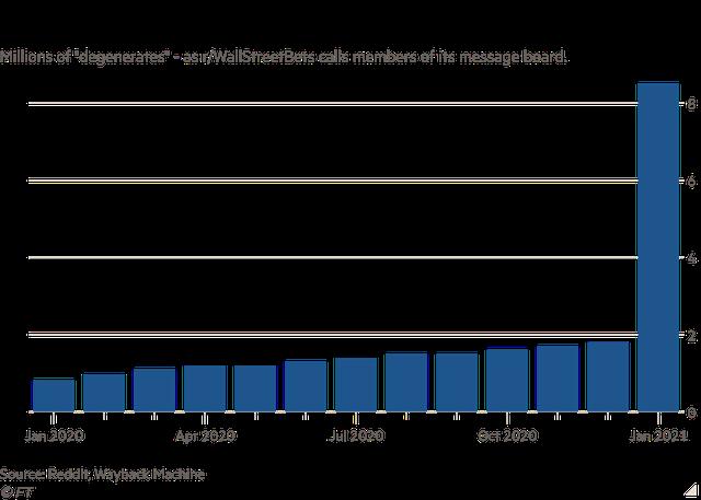 Bong bóng cổ phiếu meme vỡ tung: Nhà đầu tư nhỏ lẻ bất lực ôm khoản lỗ lớn, mất sạch số tiền tiết kiệm để nghỉ hưu, hối hận vì quyết định sai lầm  - Ảnh 2.