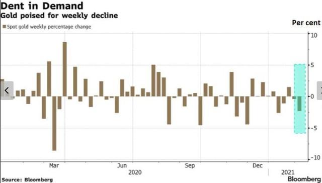 Giá vàng thế giới mất dần động lực tăng - Ảnh 1.