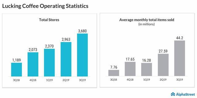 Sự sụp đổ chóng vánh của Luckin Coffee: Cổ phiếu rơi từ 50 USD xuống 1 USD sau 3 tháng, nộp đơn phá sản sau bê bối khai khống doanh thu - Ảnh 1.