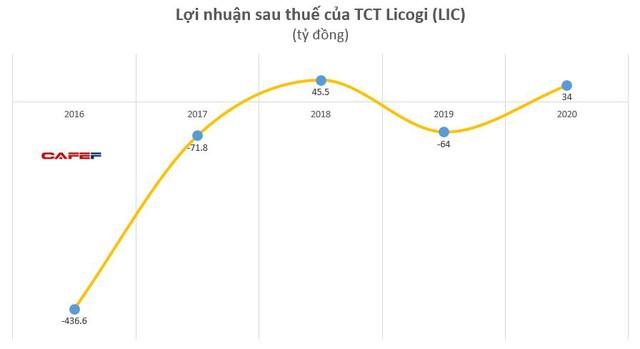 Licogi (LIC): Có lãi 46 tỷ đồng khả quan hơn kịch bản lỗ 25 tỷ đồng trong năm 2020 - Ảnh 1.