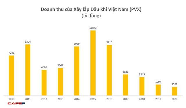 Tổng Xây lắp Dầu khí (PVX) lỗ tiếp 215 tỷ năm 2020, nâng lỗ lũy kế lên gần 4.050 tỷ đồng - Ảnh 1.