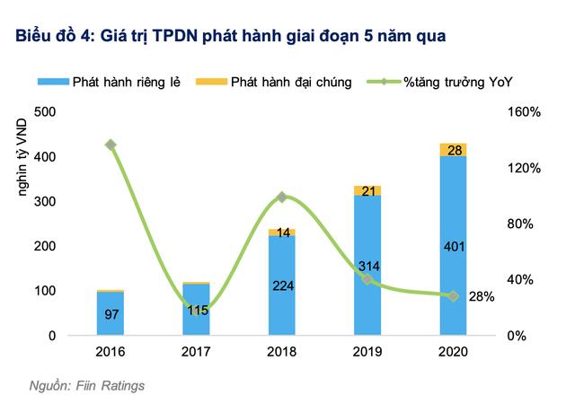 Fiin Group: Giá trị huy động vốn qua thị trường trái phiếu của doanh nghiệp niêm yết vượt xa thị trường cổ phiếu - Ảnh 3.