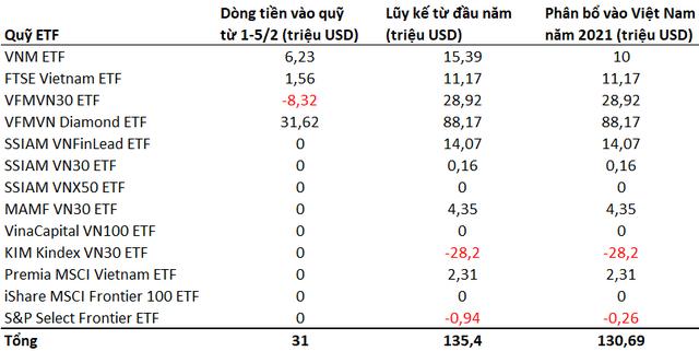 Ngay trước kỳ nghỉ tết, hàng trăm tỷ đồng tiếp tục đổ vào TTCK Việt Nam thông qua các quỹ ETFs - Ảnh 1.