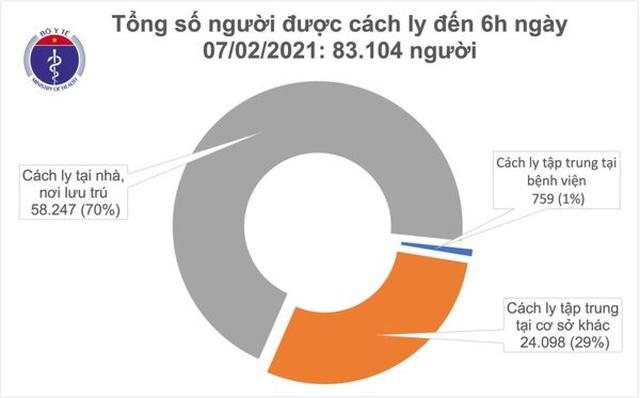 Sáng 7/2, thêm 4 ca mắc COVID-19 trong cộng đồng ở Hải Dương và Gia Lai  - Ảnh 1.