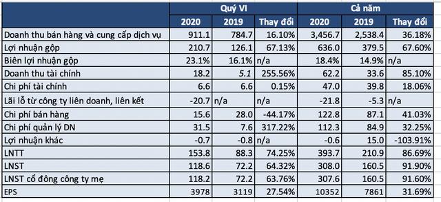 Hợp tác với Amazon, GIL báo lãi năm 2020 đạt 308 tỷ đồng, tăng 92% năm trước, EPS 10.352 đồng - Ảnh 1.