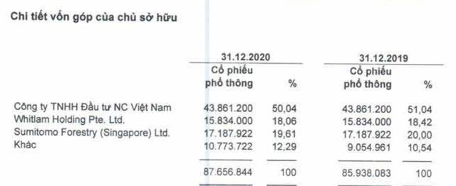 Gỗ An Cường, công ty cung cấp nội thất cho Vinhomes, NovaLand, Nam Long..báo lãi sau thuế quý 4/2020 tăng 30% so với cùng kỳ 2019 - Ảnh 3.