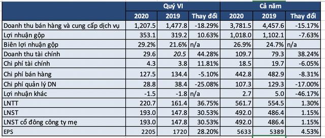 Gỗ An Cường, công ty cung cấp nội thất cho Vinhomes, NovaLand, Nam Long..báo lãi sau thuế quý 4/2020 tăng 30% so với cùng kỳ 2019 - Ảnh 1.