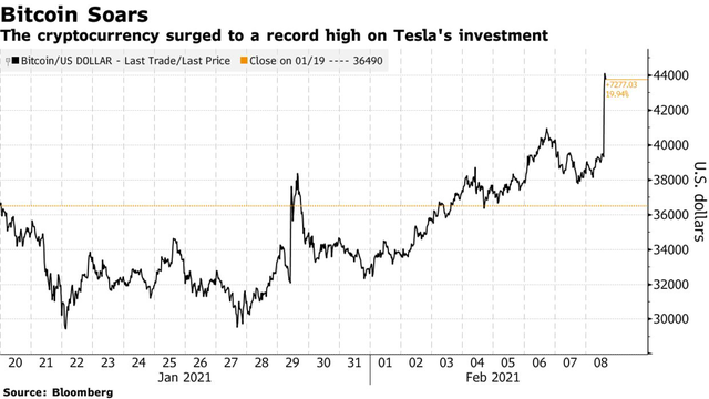 Tesla bất ngờ thông báo mua 1,5 tỷ USD Bitcoin và sẽ chấp nhận sử dụng đồng tiền này để thanh toán - Ảnh 1.