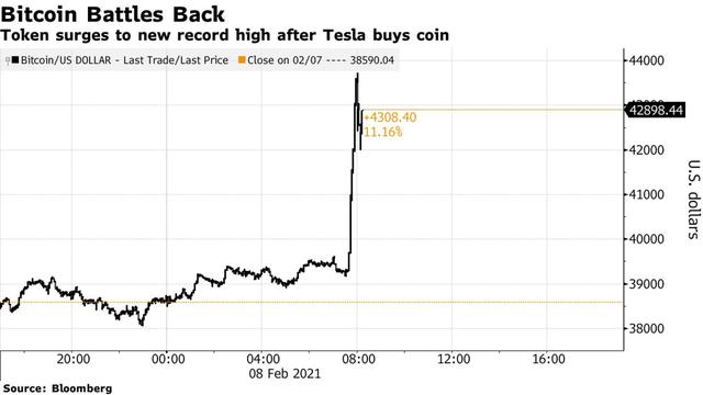 Bitcoin lần đầu tiên vượt mốc 44.000 USD - Ảnh 1.