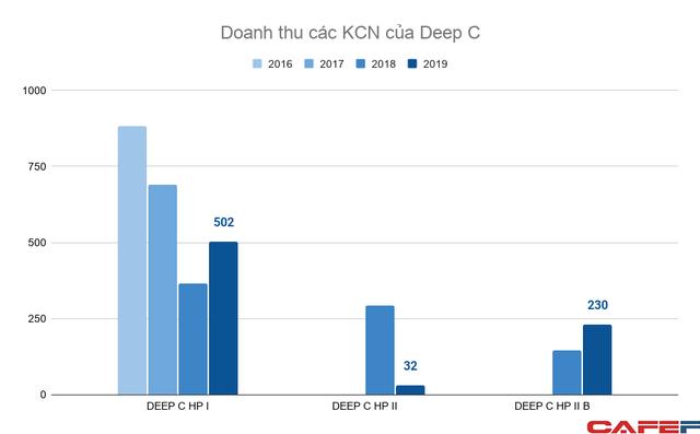 Thế cát cứ bất động sản KCN Hải Phòng: Vinhomes sắp lao vào cuộc chơi khốc liệt với Deep C, Sao Đỏ Group, VSIP và Kinh Bắc - Ảnh 5.