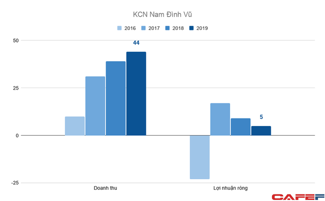 Thế cát cứ bất động sản KCN Hải Phòng: Vinhomes sắp lao vào cuộc chơi khốc liệt với Deep C, Sao Đỏ Group, VSIP và Kinh Bắc - Ảnh 8.