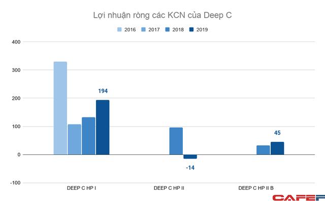 Thế cát cứ bất động sản KCN Hải Phòng: Vinhomes sắp lao vào cuộc chơi khốc liệt với Deep C, Sao Đỏ Group, VSIP và Kinh Bắc - Ảnh 6.