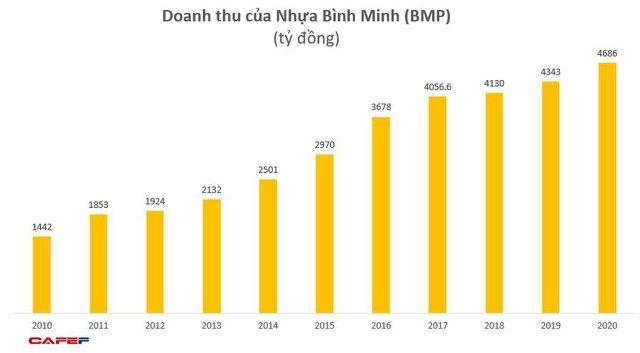 Nhựa Bình Minh (BMP): Năm 2020 lãi 523 tỷ đồng, tăng 24% so với năm trước - Ảnh 1.